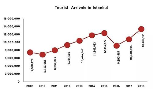 旅游业飞速发展